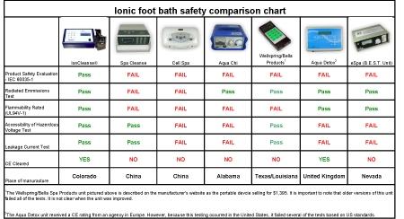 Ionic Foot Bath Comparison Chart